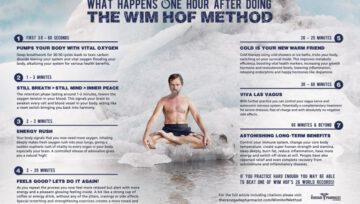 การหายใจแบบ Wim Hof